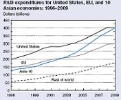 Science and Engineering Indicators 2012